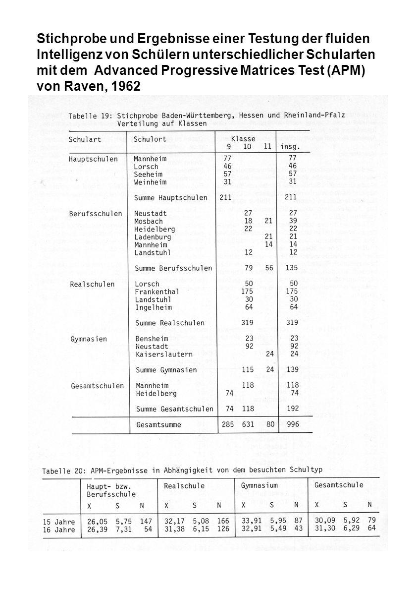 Stichprobe und Ergebnisse einer Testung der fluiden Intelligenz von Schülern unterschiedlicher Schularten mit dem Advanced Progressive Matrices Test (APM) von Raven, 1962