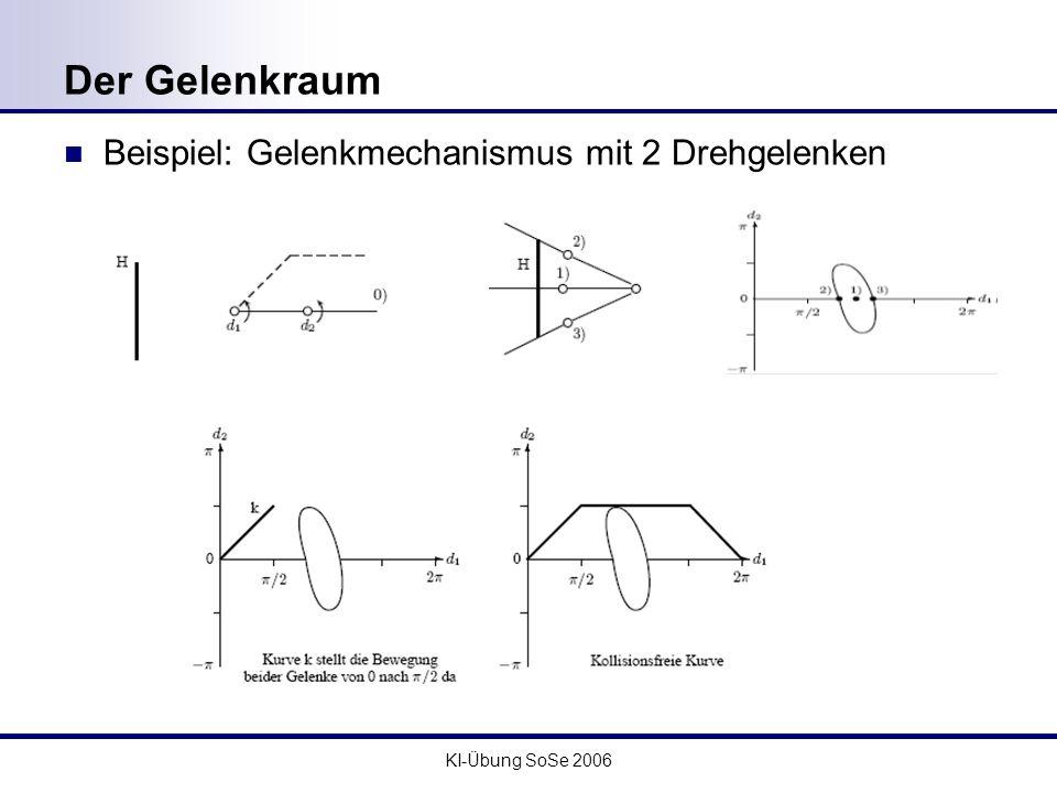 Der Gelenkraum Beispiel: Gelenkmechanismus mit 2 Drehgelenken