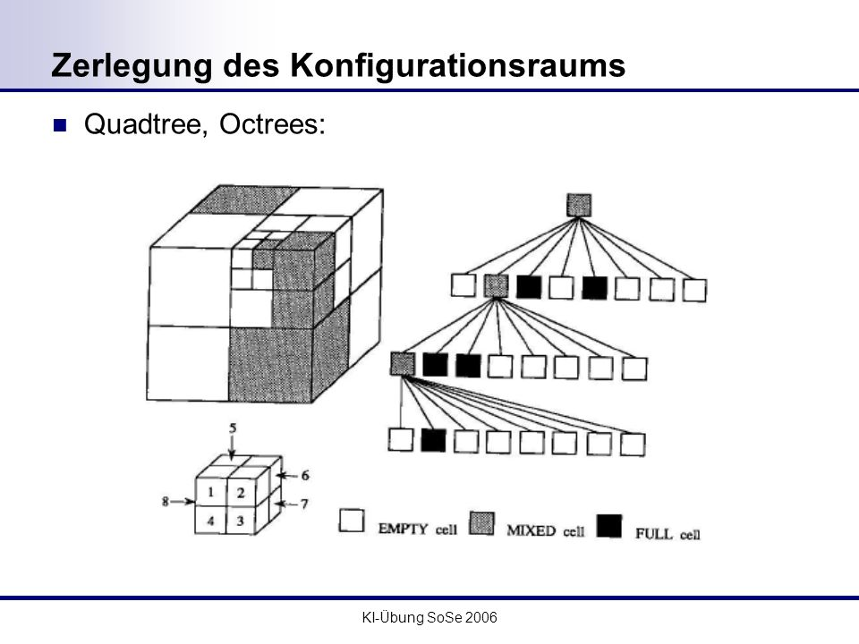 Zerlegung des Konfigurationsraums