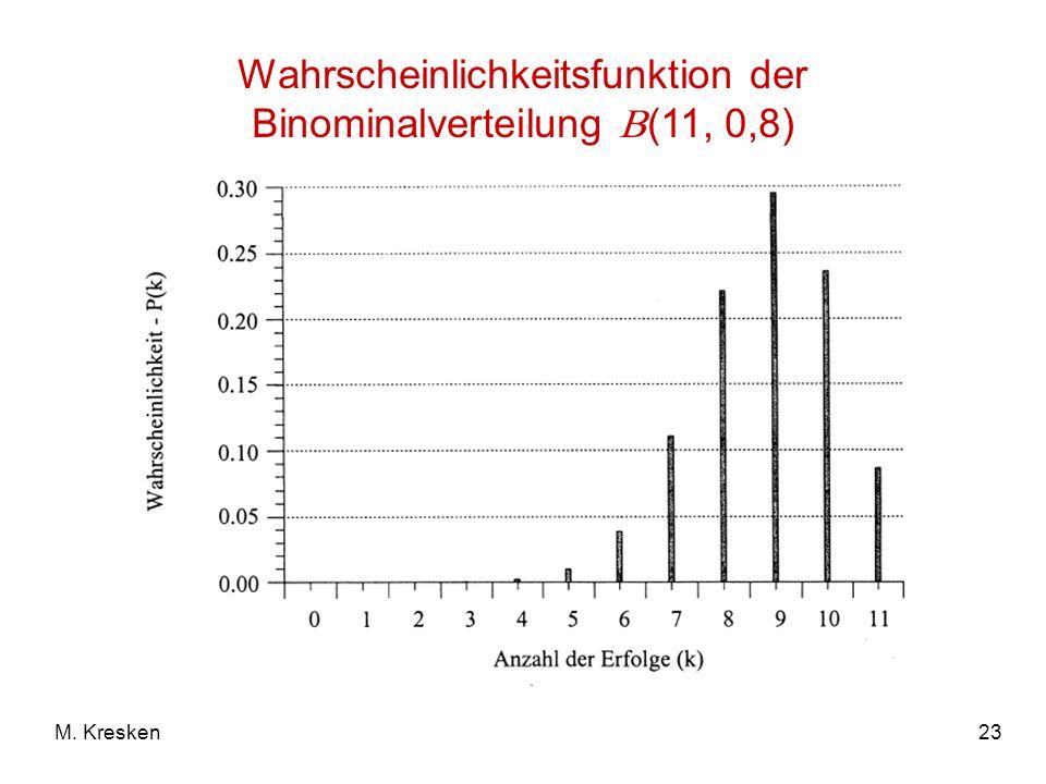 Wahrscheinlichkeitsfunktion der Binominalverteilung (11, 0,8)