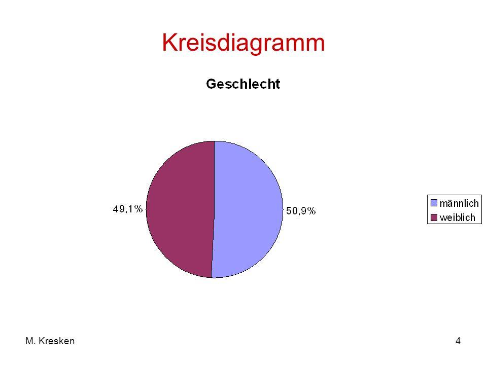 Kreisdiagramm M. Kresken