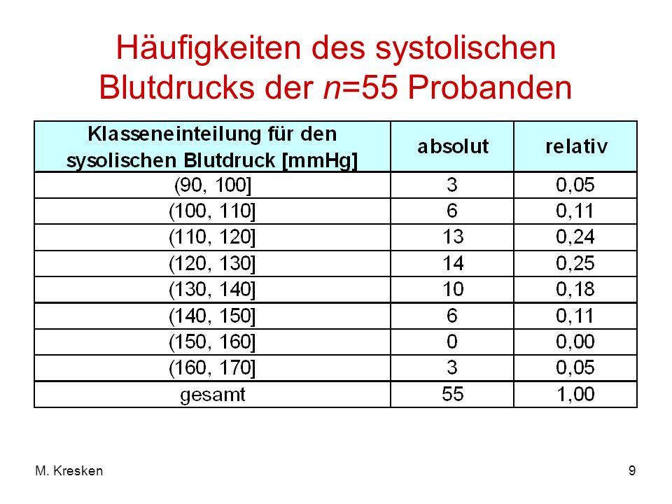 Häufigkeiten des systolischen Blutdrucks der n=55 Probanden