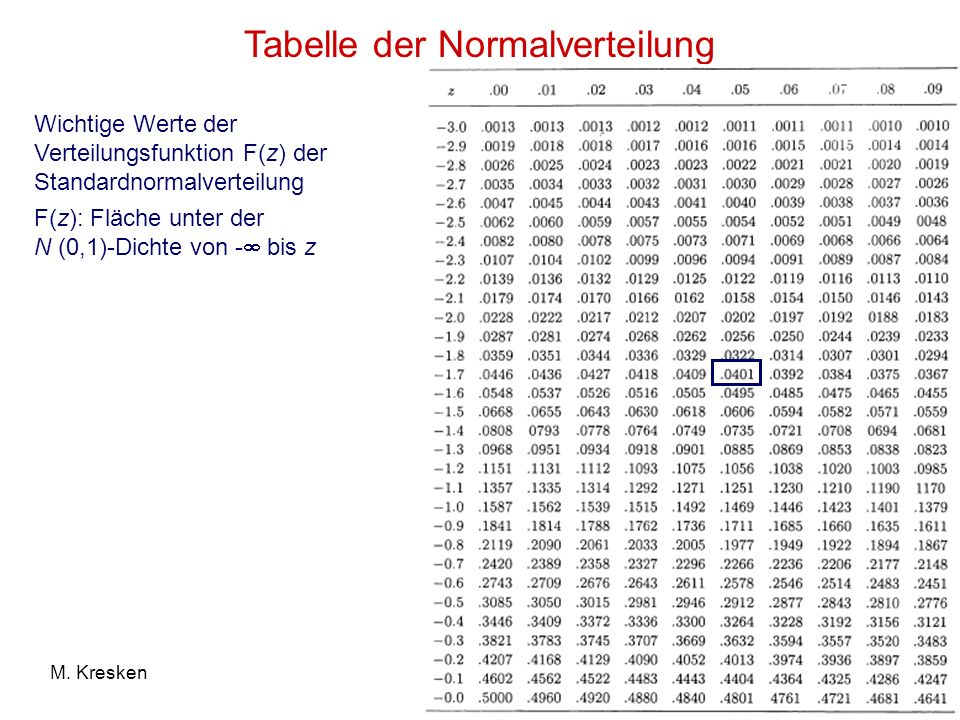 Tabelle der Normalverteilung