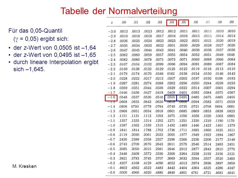 Normalverteilungstabelle Negative Werte