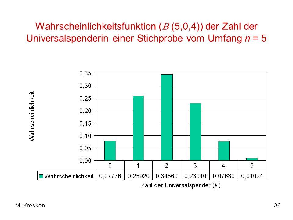 Wahrscheinlichkeitsfunktion ( (5,0,4)) der Zahl der Universalspenderin einer Stichprobe vom Umfang n = 5