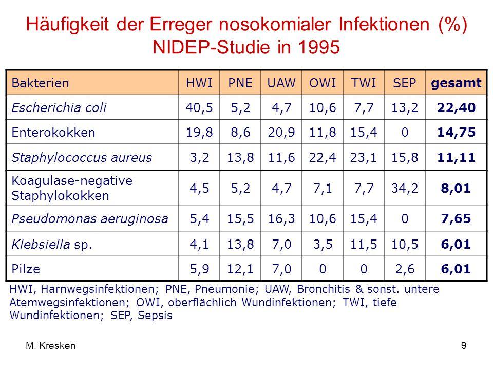 Häufigkeit der Erreger nosokomialer Infektionen (%) NIDEP-Studie in 1995