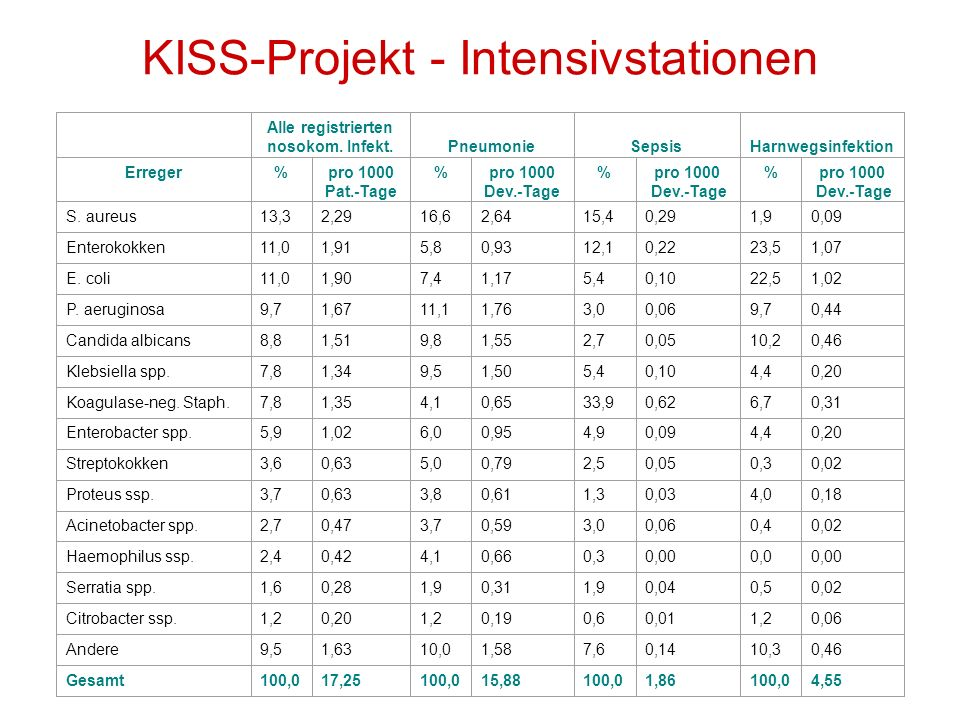 KISS-Projekt - Intensivstationen