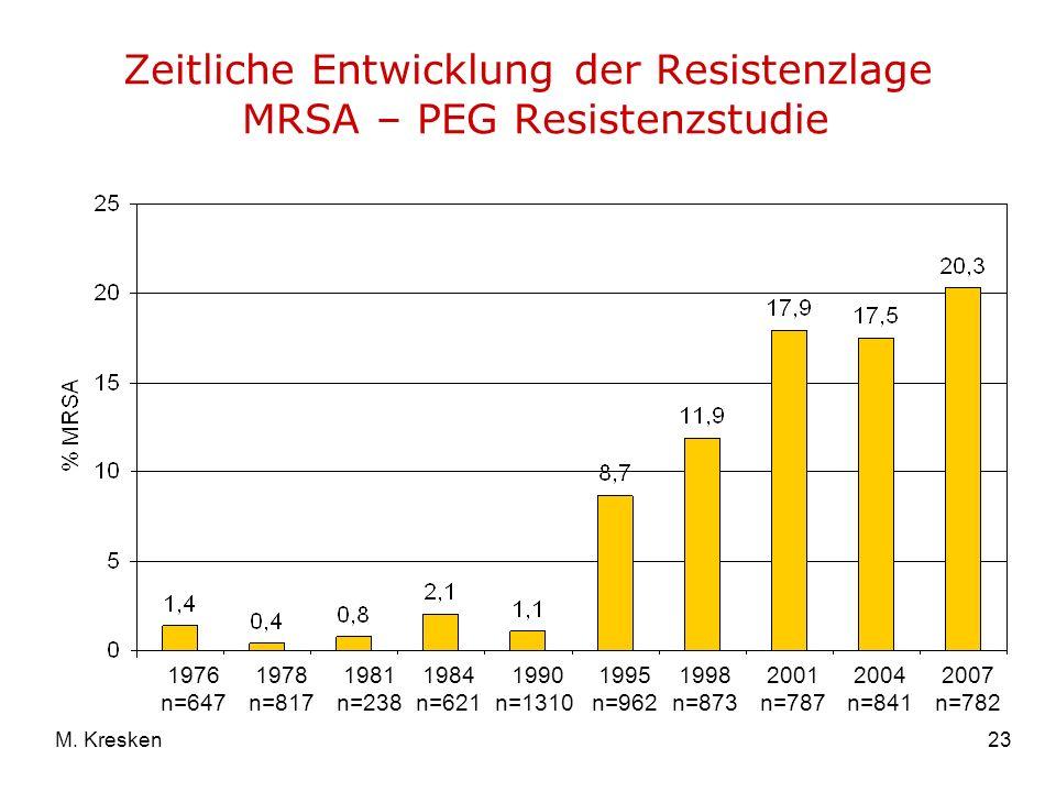 Zeitliche Entwicklung der Resistenzlage MRSA – PEG Resistenzstudie