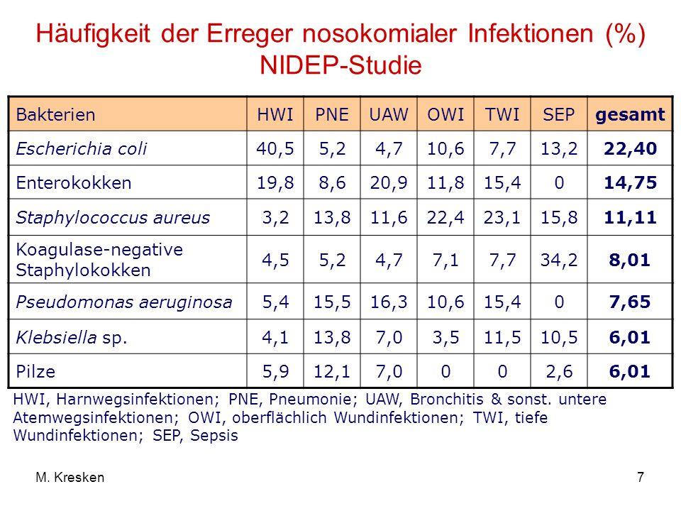 Häufigkeit der Erreger nosokomialer Infektionen (%) NIDEP-Studie