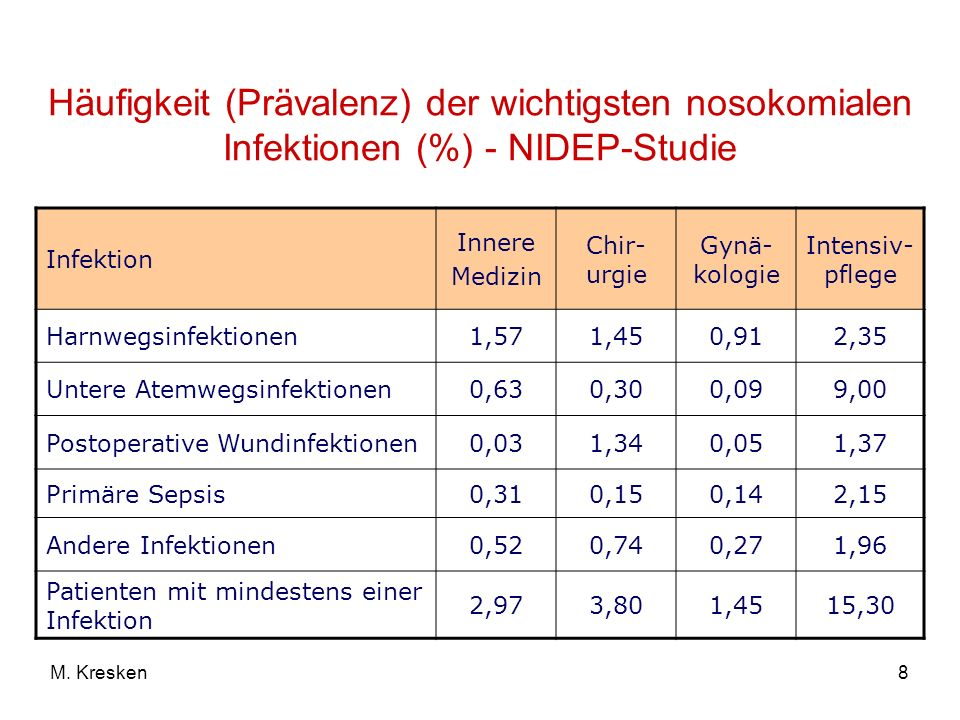 Häufigkeit (Prävalenz) der wichtigsten nosokomialen Infektionen (%) - NIDEP-Studie