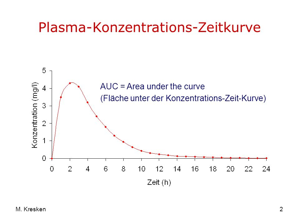 Plasma-Konzentrations-Zeitkurve