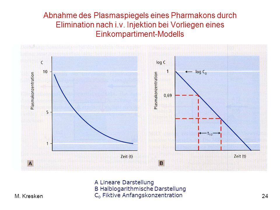 Abnahme des Plasmaspiegels eines Pharmakons durch Elimination nach i.v. Injektion bei Vorliegen eines Einkompartiment-Modells