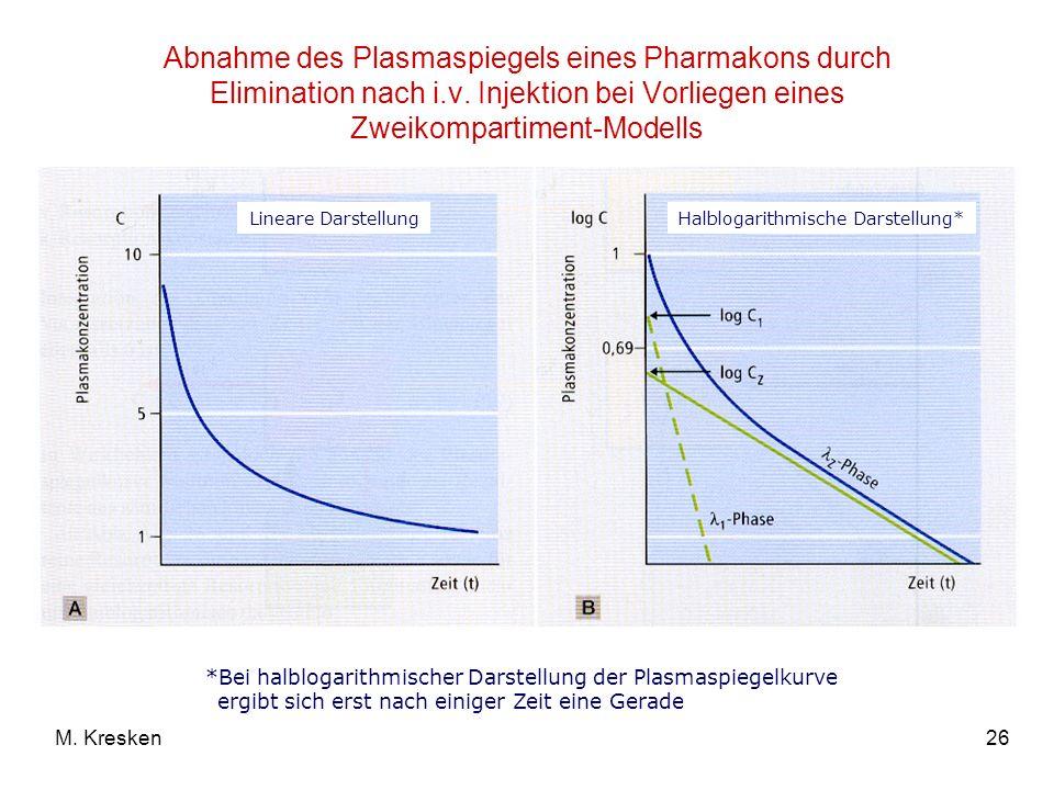 Abnahme des Plasmaspiegels eines Pharmakons durch Elimination nach i.v. Injektion bei Vorliegen eines Zweikompartiment-Modells