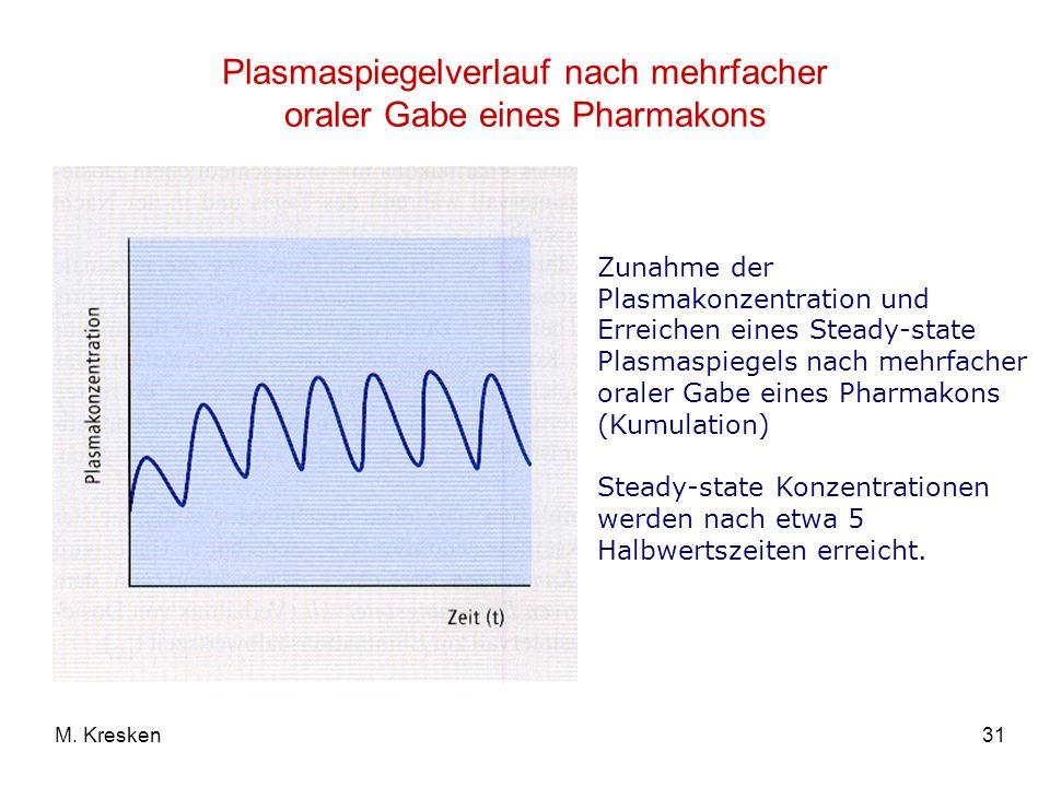 Plasmaspiegelverlauf nach mehrfacher oraler Gabe eines Pharmakons