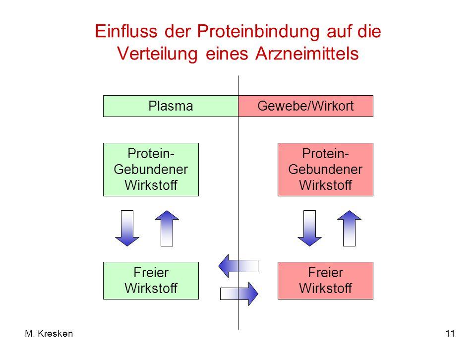 Einfluss der Proteinbindung auf die Verteilung eines Arzneimittels