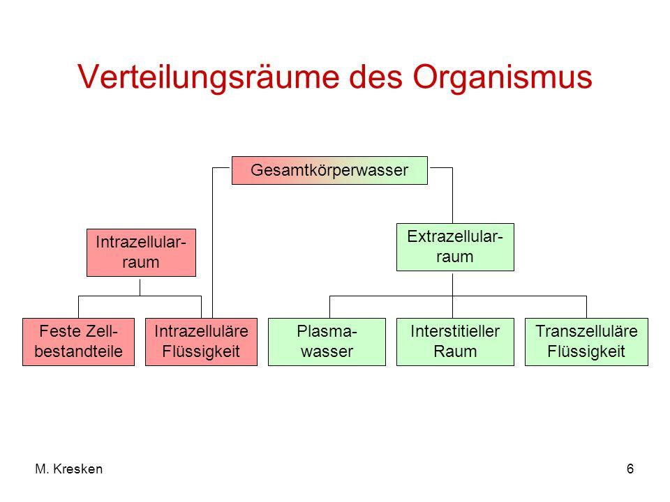 Verteilungsräume des Organismus