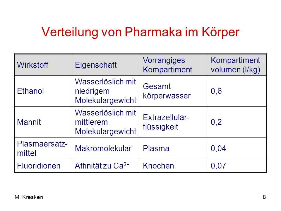 Verteilung von Pharmaka im Körper