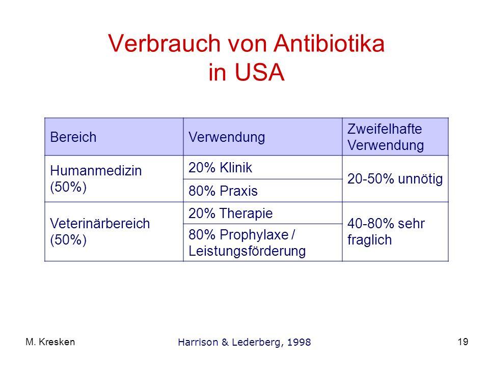 Verbrauch von Antibiotika in USA