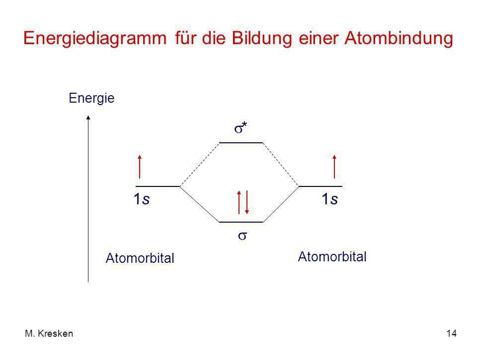 Energiediagramm für die Bildung einer Atombindung