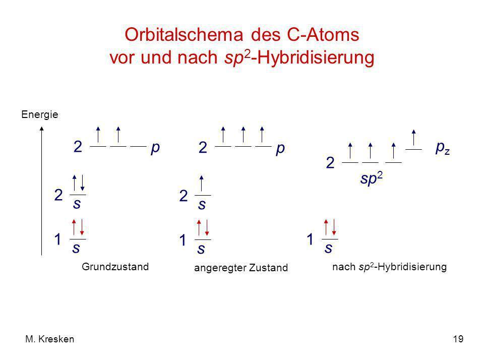 Orbitalschema des C-Atoms vor und nach sp2-Hybridisierung