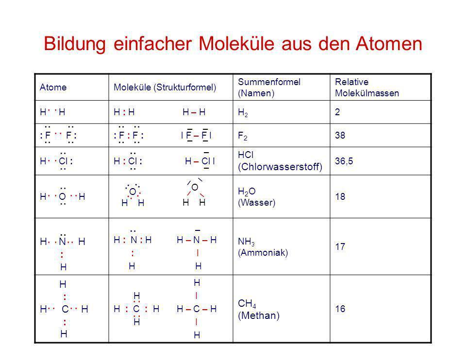 Bildung einfacher Moleküle aus den Atomen