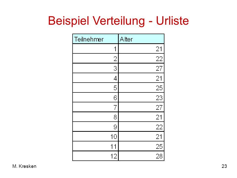 Beispiel Verteilung - Urliste