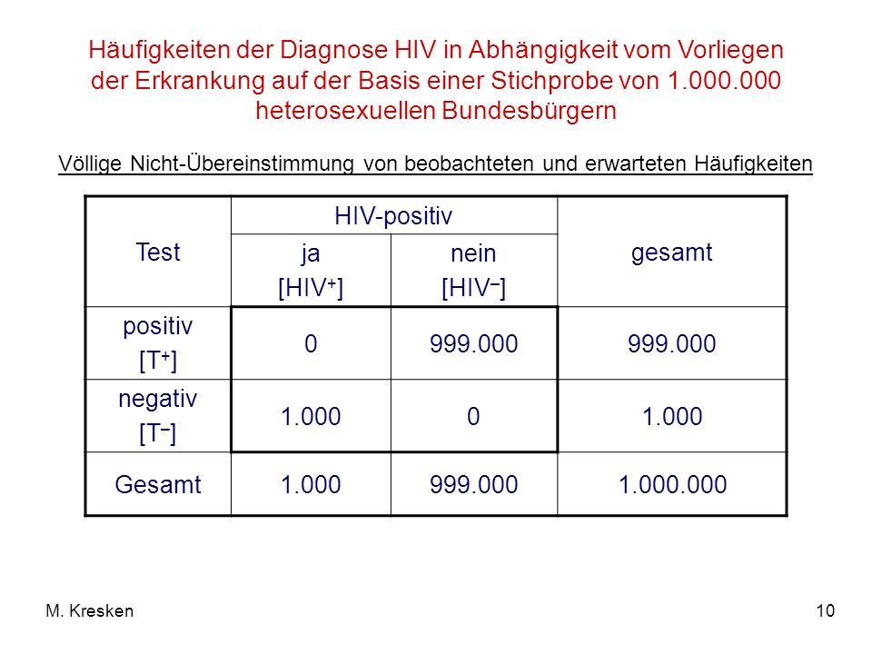 Häufigkeiten der Diagnose HIV in Abhängigkeit vom Vorliegen der Erkrankung auf der Basis einer Stichprobe von 1.000.000 heterosexuellen Bundesbürgern