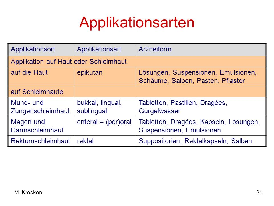Applikationsarten Applikationsort Applikationsart Arzneiform