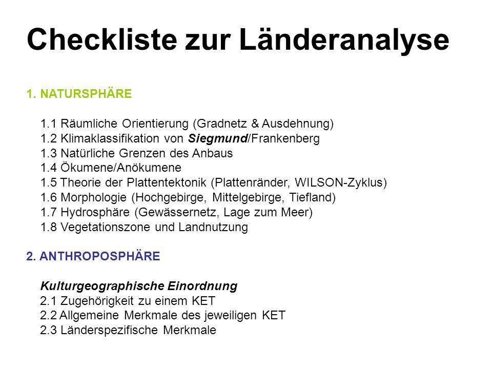 Checkliste zur Länderanalyse