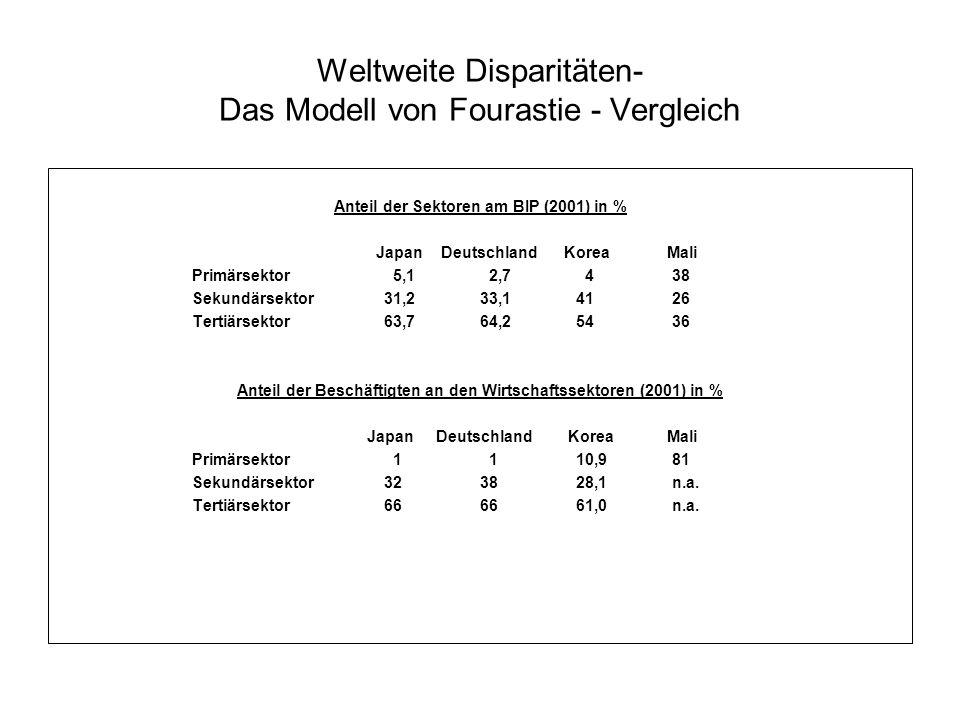 Weltweite Disparitäten- Das Modell von Fourastie - Vergleich