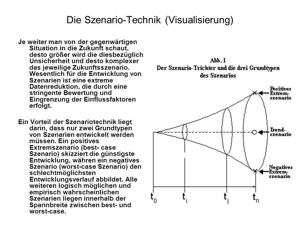 Die Szenario-Technik (Visualisierung)