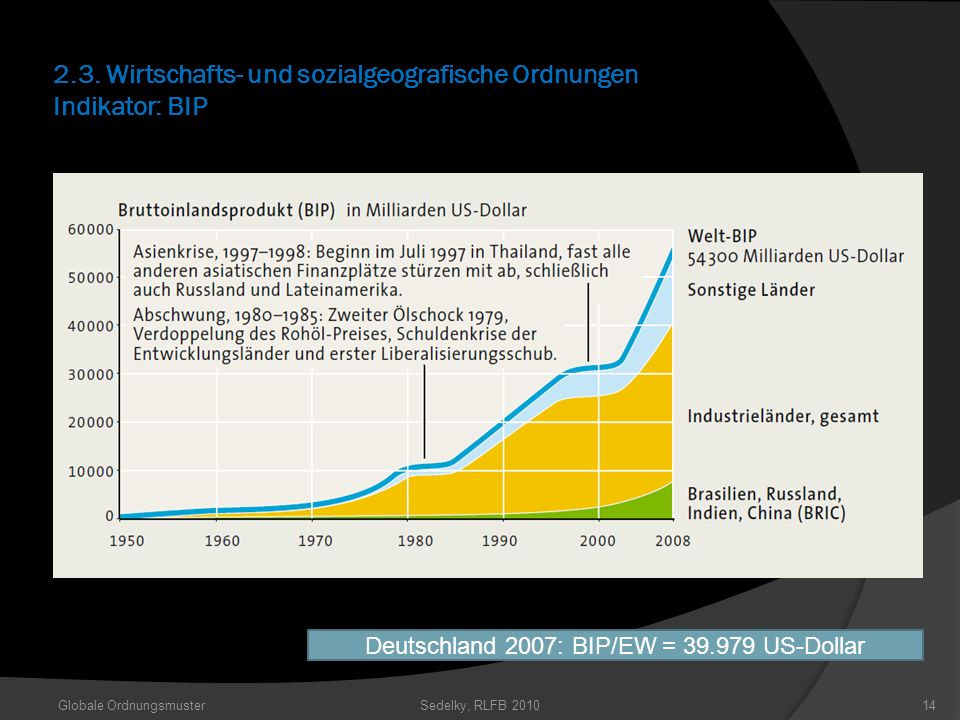 2.3. Wirtschafts- und sozialgeografische Ordnungen Indikator: BIP