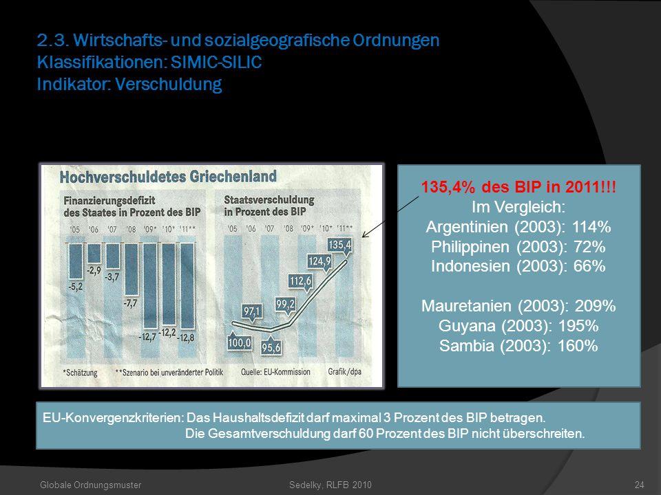 2.3. Wirtschafts- und sozialgeografische Ordnungen Klassifikationen: SIMIC-SILIC Indikator: Verschuldung