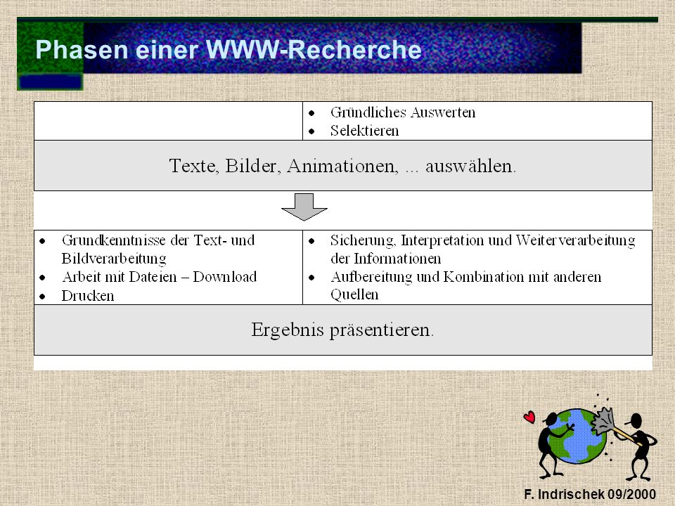 Phasen einer WWW-Recherche