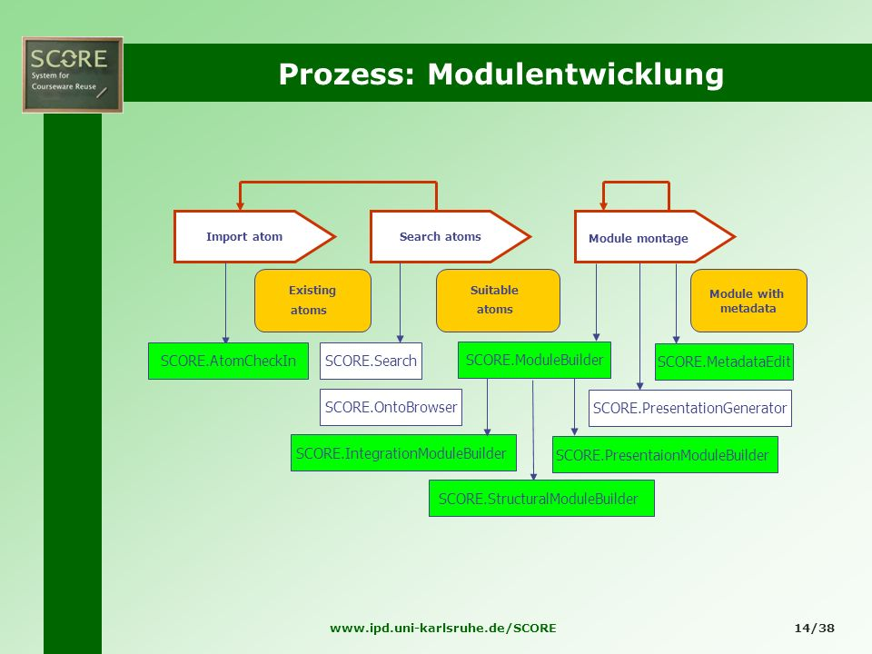 Prozess: Modulentwicklung