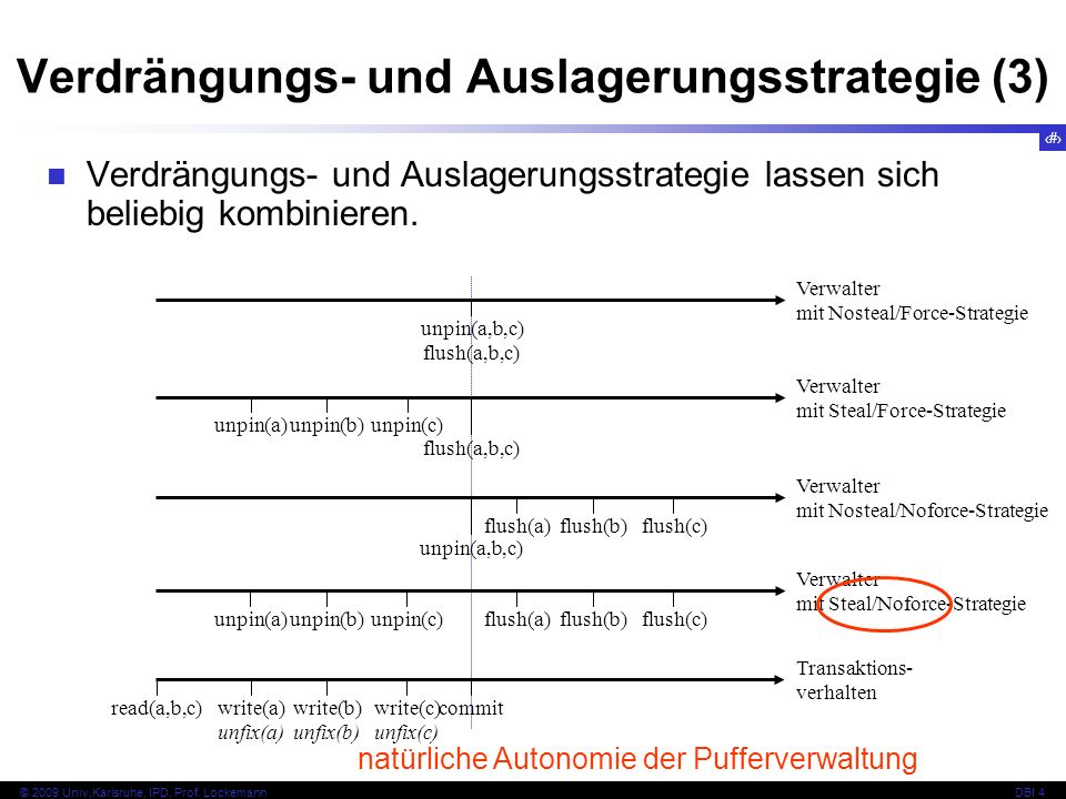 Verdrängungs- und Auslagerungsstrategie (3)