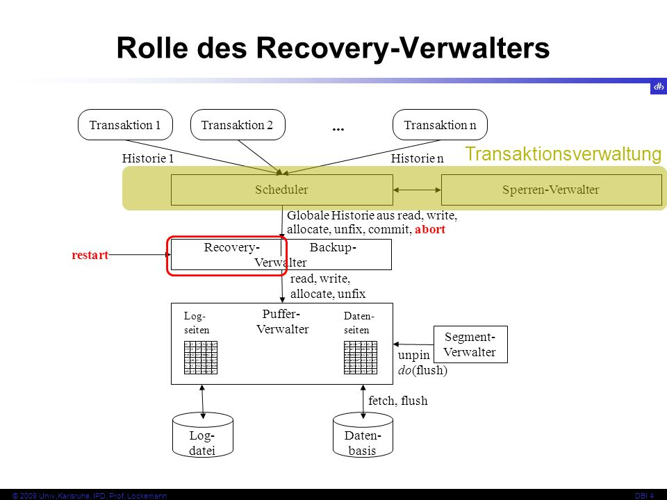 Rolle des Recovery-Verwalters