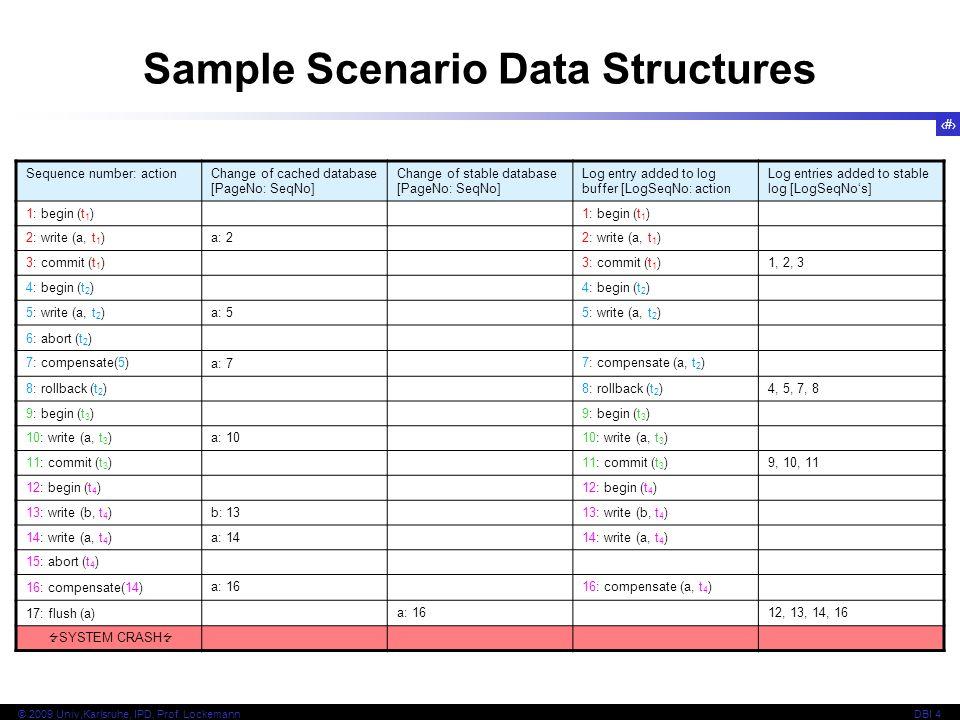 Sample Scenario Data Structures