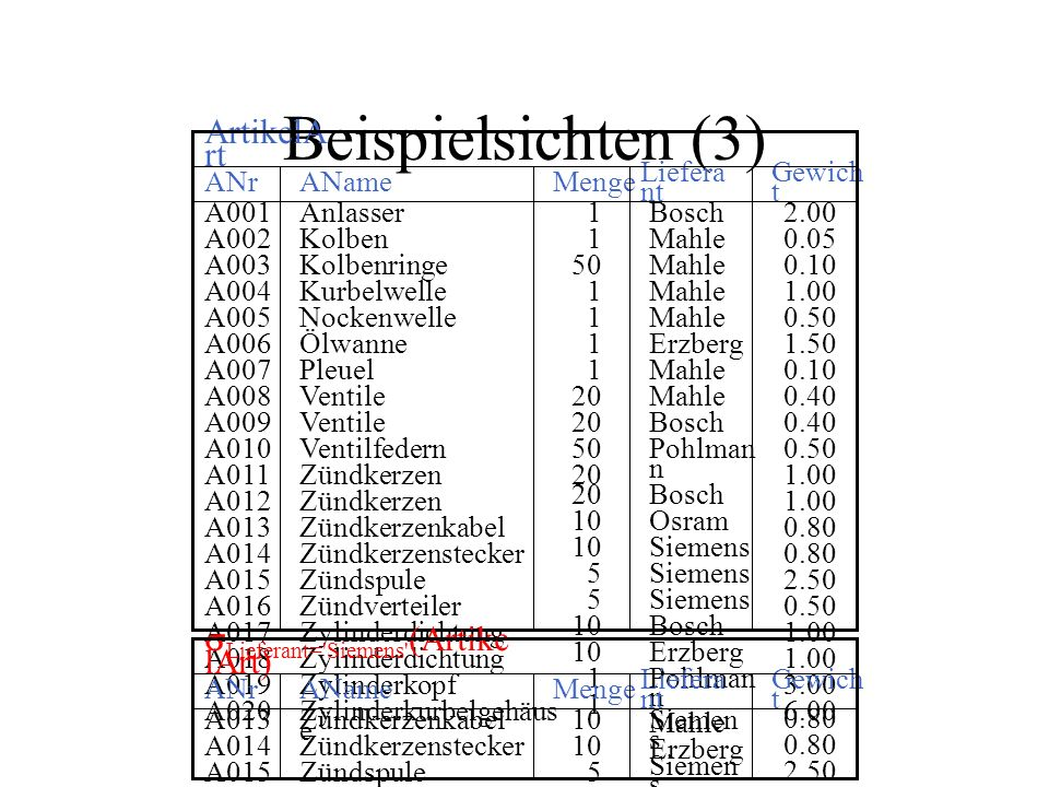 Beispielsichten (3) ArtikelArt sLieferant= Siemens (ArtikelArt) ANr