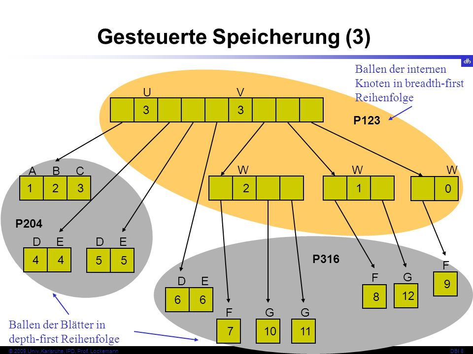Gesteuerte Speicherung (3)