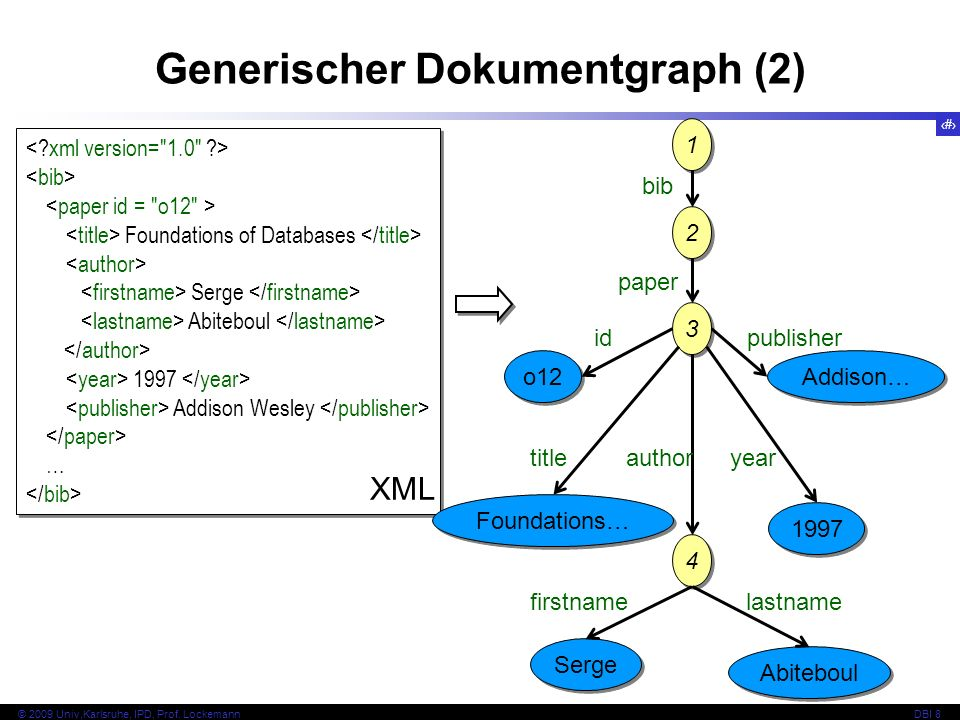 Generischer Dokumentgraph (2)