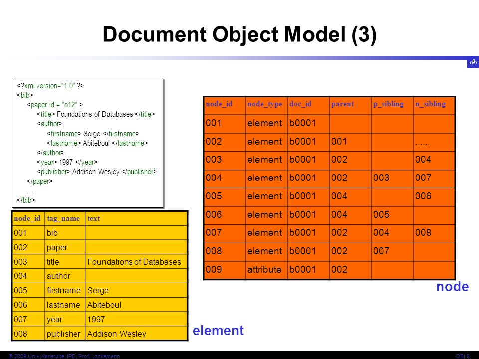 Document Object Model (3)