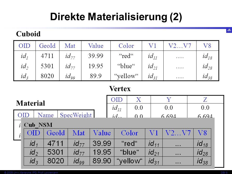 Direkte Materialisierung (2)