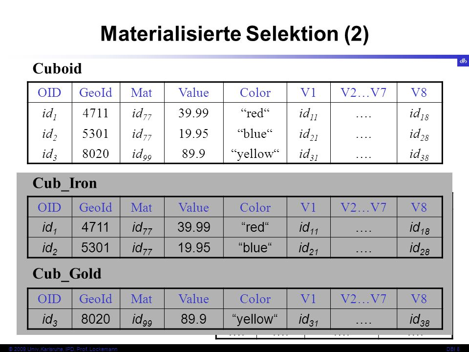 Materialisierte Selektion (2)