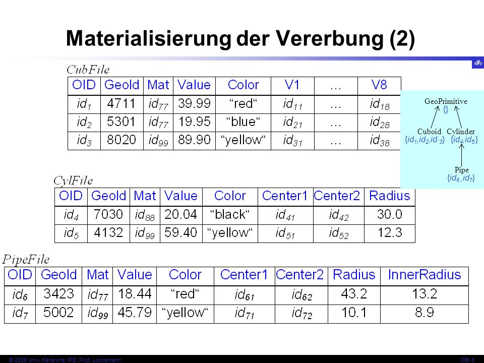 Materialisierung der Vererbung (2)