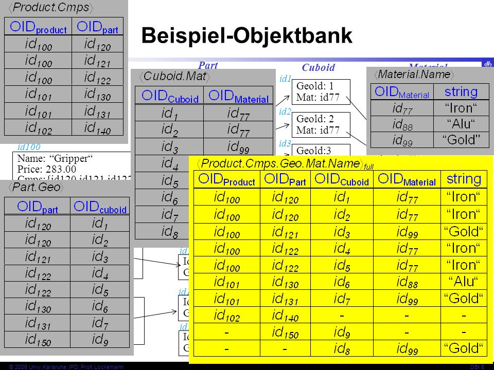 Beispiel-Objektbank Product Part Cuboid Material Geold: 1 Mat: id77