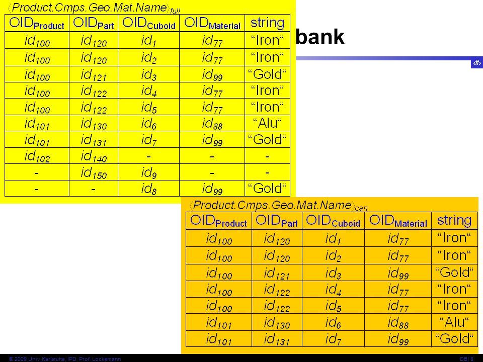 Beispiel-Objektbank