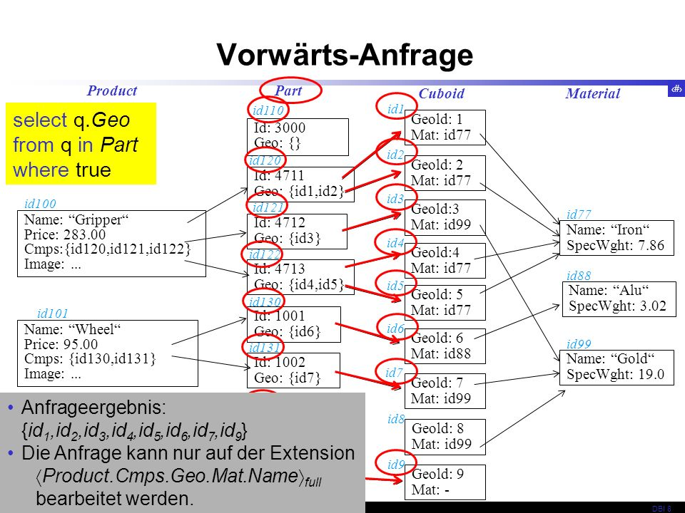Vorwärts-Anfrage select q.Geo from q in Part where true