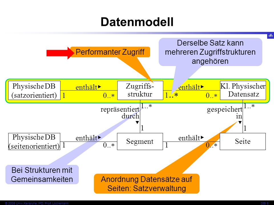 Datenmodell Derselbe Satz kann mehreren Zugriffstrukturen angehören