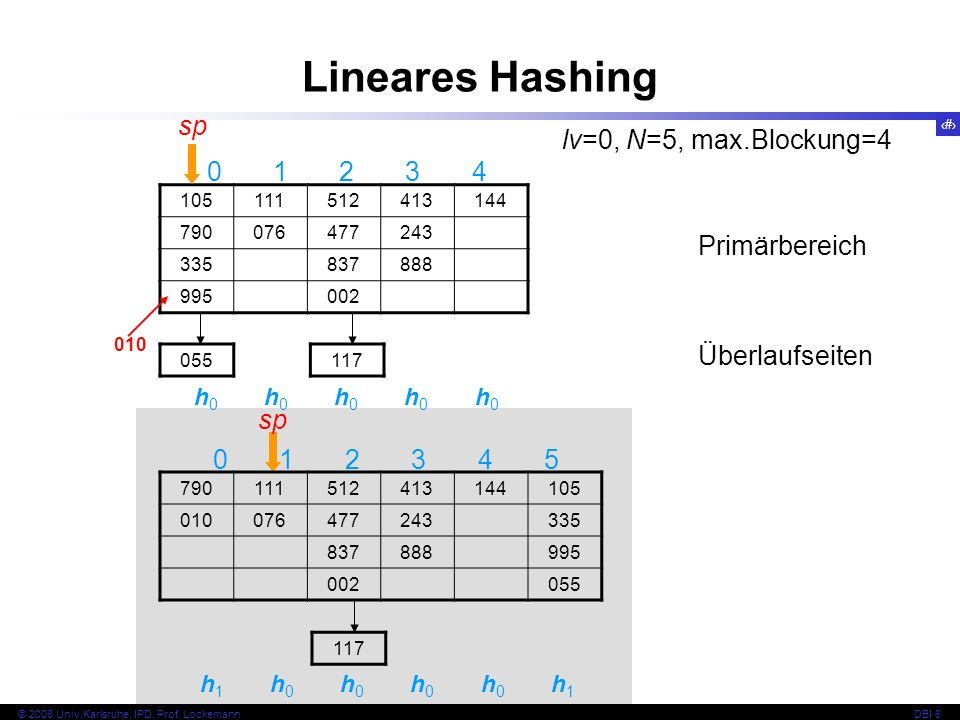 Lineares Hashing sp lv=0, N=5, max.Blockung=4 0 1 2 3 4 Primärbereich